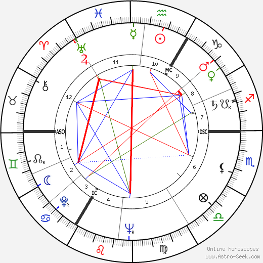 Marie-Madeleine Sartenar день рождения гороскоп, Marie-Madeleine Sartenar Натальная карта онлайн