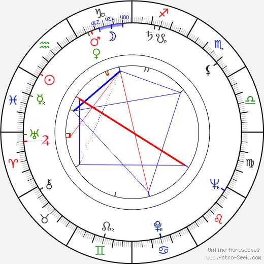 Marta Romero birth chart, Marta Romero astro natal horoscope, astrology
