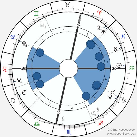 Maya Del Mar wikipedia, horoscope, astrology, instagram