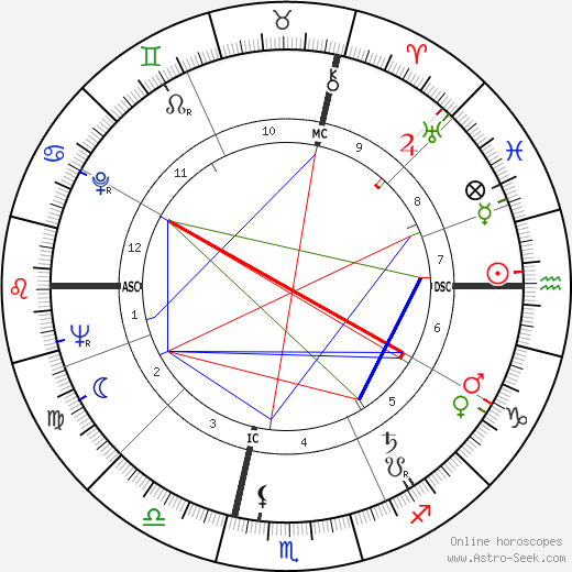 Maya Del Mar tema natale, oroscopo, Maya Del Mar oroscopi gratuiti, astrologia