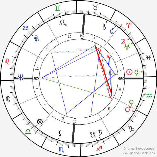 Michael Harrington astro natal birth chart, Michael Harrington horoscope, astrology