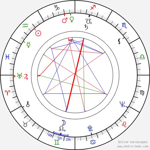 Norbert Kappen birth chart, Norbert Kappen astro natal horoscope, astrology