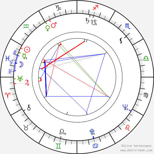 Paul Dooley astro natal birth chart, Paul Dooley horoscope, astrology