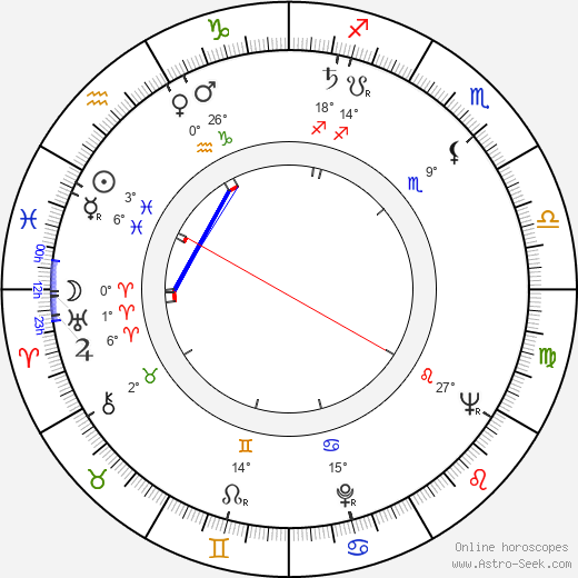 Pauli Räsänen birth chart, biography, wikipedia 2019, 2020