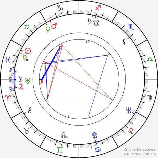 Pauli Räsänen birth chart, Pauli Räsänen astro natal horoscope, astrology