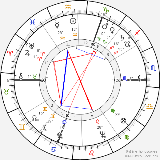 Philippe Chatrier birth chart, biography, wikipedia 2018, 2019