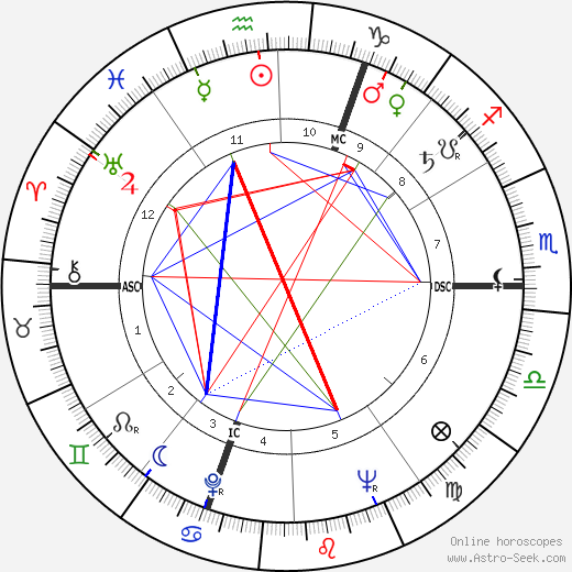Philippe Chatrier astro natal birth chart, Philippe Chatrier horoscope, astrology