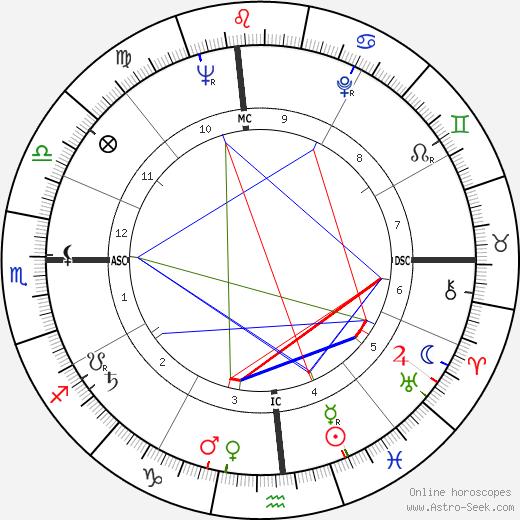 Ralph Lee Earnhardt birth chart, Ralph Lee Earnhardt astro natal horoscope, astrology