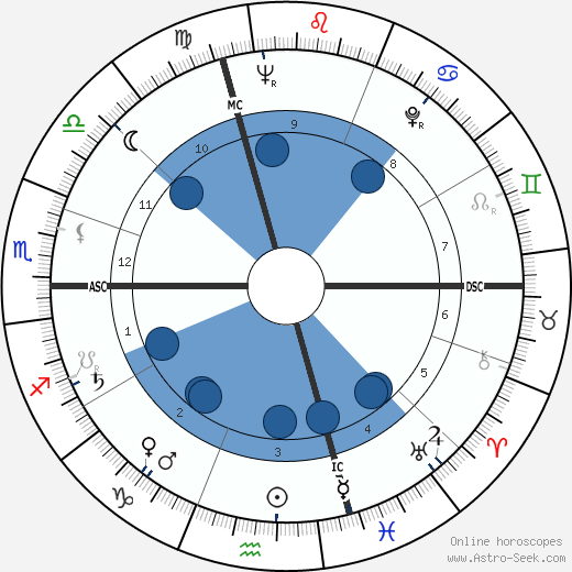 René Gardien wikipedia, horoscope, astrology, instagram