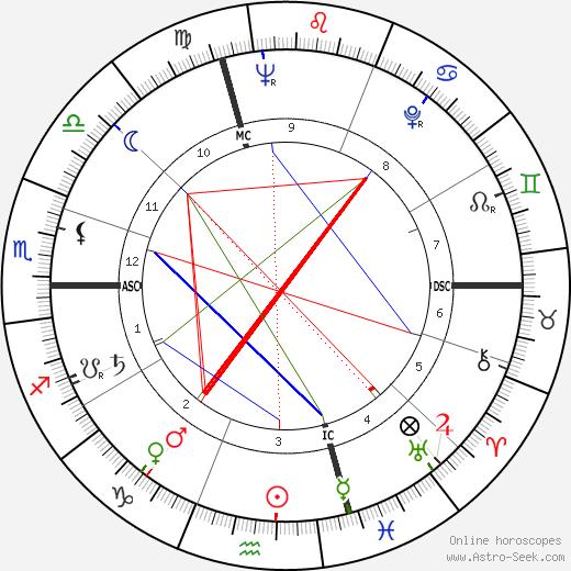 René Gardien tema natale, oroscopo, René Gardien oroscopi gratuiti, astrologia