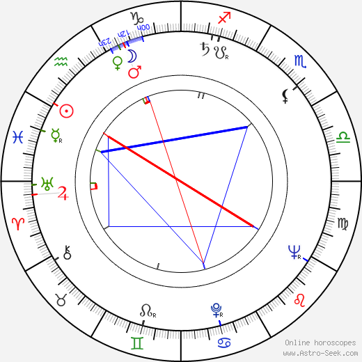 Rolf Ripperger birth chart, Rolf Ripperger astro natal horoscope, astrology