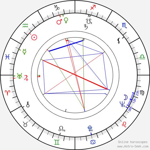 Seppo Laamanen birth chart, Seppo Laamanen astro natal horoscope, astrology
