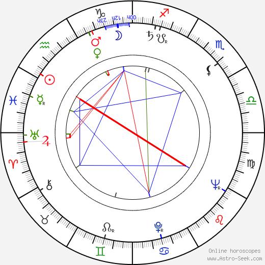 Sirkka Osmala день рождения гороскоп, Sirkka Osmala Натальная карта онлайн