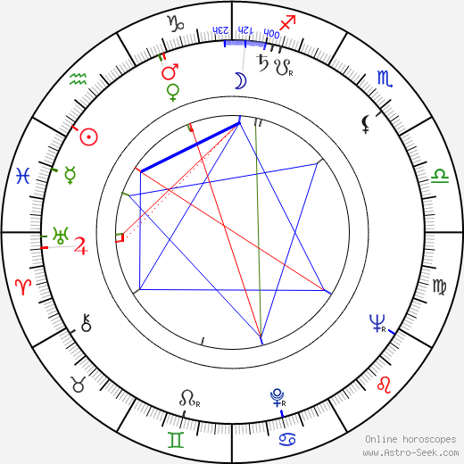 Stefania Iwinska день рождения гороскоп, Stefania Iwinska Натальная карта онлайн