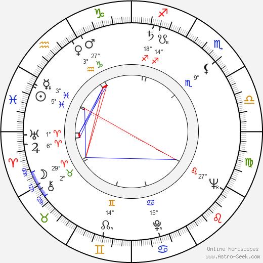 Stephen C. Apostolof birth chart, biography, wikipedia 2019, 2020