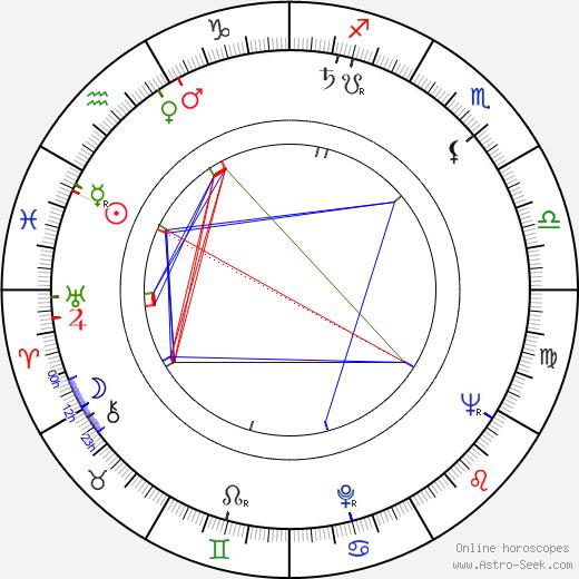 Stephen C. Apostolof astro natal birth chart, Stephen C. Apostolof horoscope, astrology