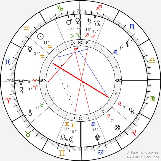 Stuart Whitman birth chart, biography, wikipedia 2017, 2018