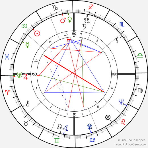 Stuart Whitman astro natal birth chart, Stuart Whitman horoscope, astrology