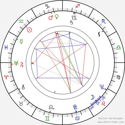 Tage Danielsson birth chart, Tage Danielsson astro natal horoscope, astrology