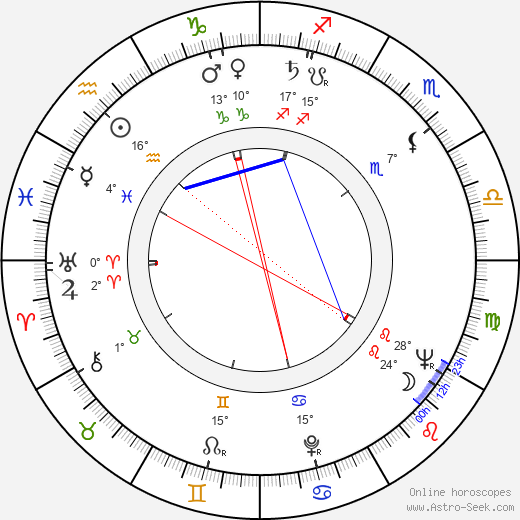 Vladimir Zamanskiy birth chart, biography, wikipedia 2018, 2019