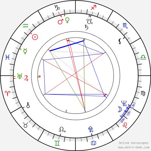 Vladimir Zamanskiy birth chart, Vladimir Zamanskiy astro natal horoscope, astrology