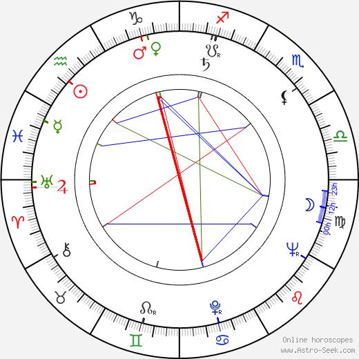 Vyacheslav Tikhonov birth chart, Vyacheslav Tikhonov astro natal horoscope, astrology