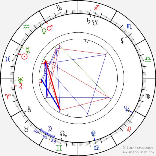 Wilson Viana birth chart, Wilson Viana astro natal horoscope, astrology