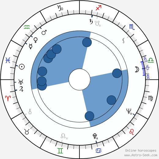 Adel Adham wikipedia, horoscope, astrology, instagram