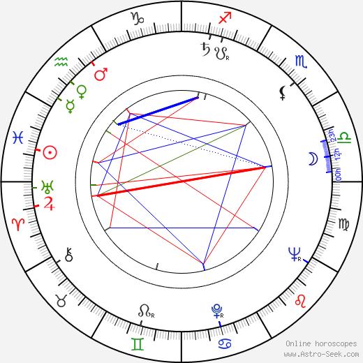 Adel Adham astro natal birth chart, Adel Adham horoscope, astrology