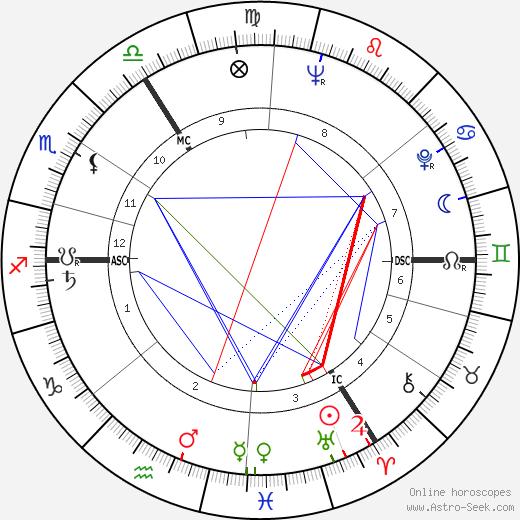 Александр Гротендик Alexander Grothendieck день рождения гороскоп, Alexander Grothendieck Натальная карта онлайн