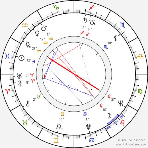 Anthony Holland birth chart, biography, wikipedia 2020, 2021