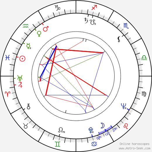 Barbara Lang tema natale, oroscopo, Barbara Lang oroscopi gratuiti, astrologia