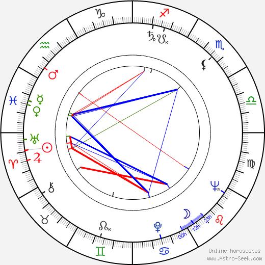 Bohumil Pokorný birth chart, Bohumil Pokorný astro natal horoscope, astrology