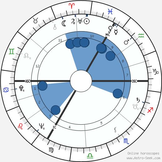Catherine Erard wikipedia, horoscope, astrology, instagram