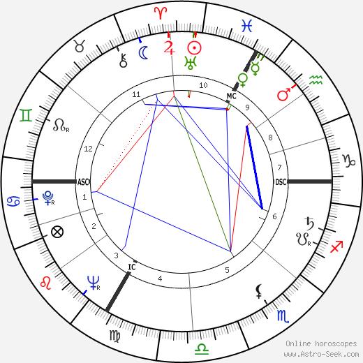 Catherine Erard день рождения гороскоп, Catherine Erard Натальная карта онлайн