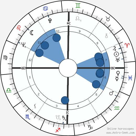 Chad Oliver wikipedia, horoscope, astrology, instagram