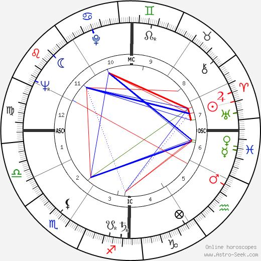 Chad Oliver tema natale, oroscopo, Chad Oliver oroscopi gratuiti, astrologia