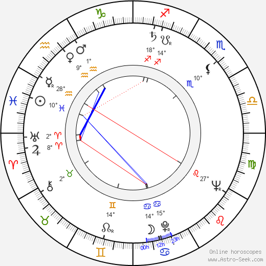 Charles D. Miller birth chart, biography, wikipedia 2019, 2020