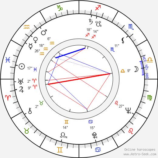Dennis Lotis birth chart, biography, wikipedia 2018, 2019