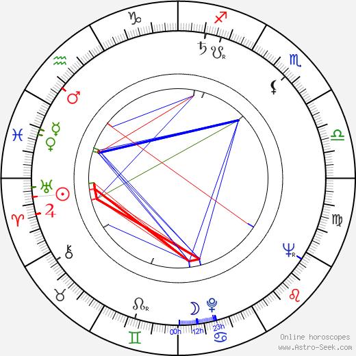 Edwin Zbonek birth chart, Edwin Zbonek astro natal horoscope, astrology