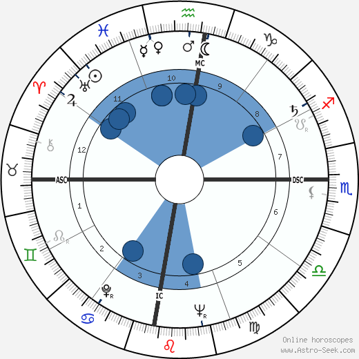 Fidel V. Ramos wikipedia, horoscope, astrology, instagram