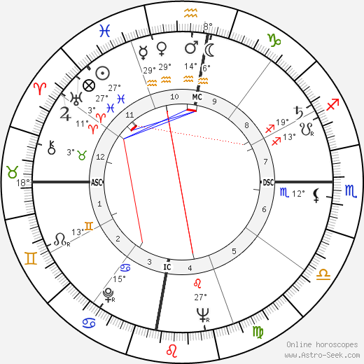 Fidel V. Ramos birth chart, biography, wikipedia 2019, 2020