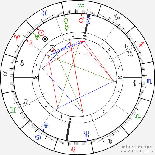 Fidel V. Ramos astro natal birth chart, Fidel V. Ramos horoscope, astrology
