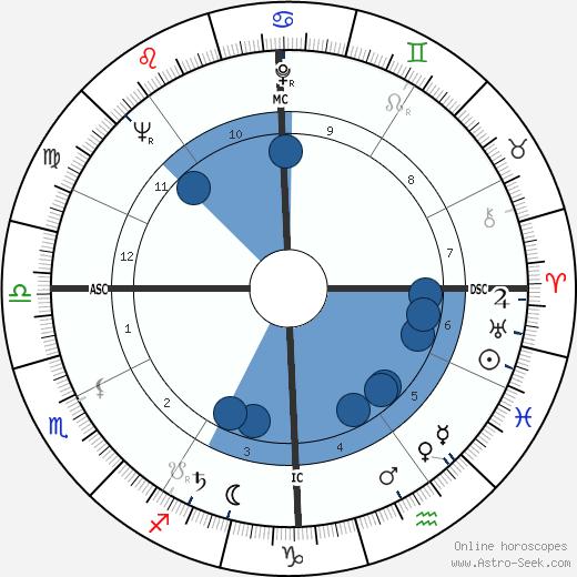 Frank Borman wikipedia, horoscope, astrology, instagram