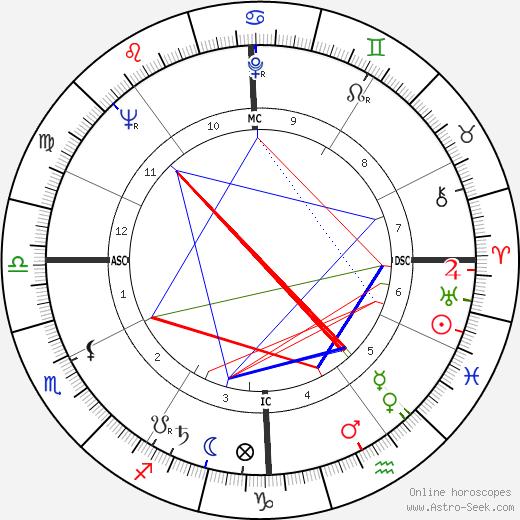Фрэнк Борман Frank Borman день рождения гороскоп, Frank Borman Натальная карта онлайн