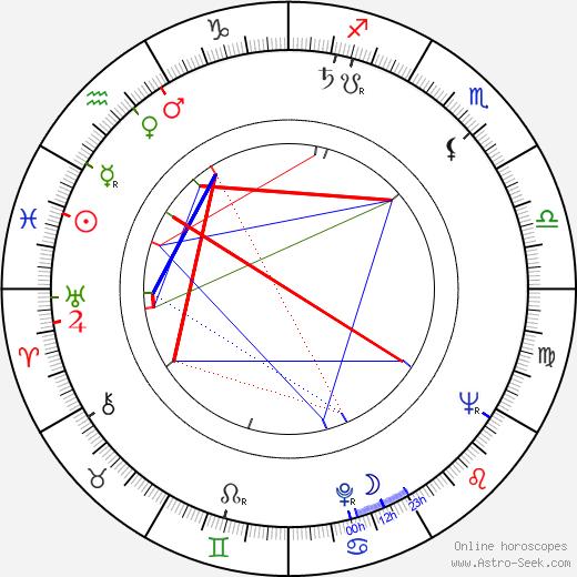 Gert Gütschow birth chart, Gert Gütschow astro natal horoscope, astrology
