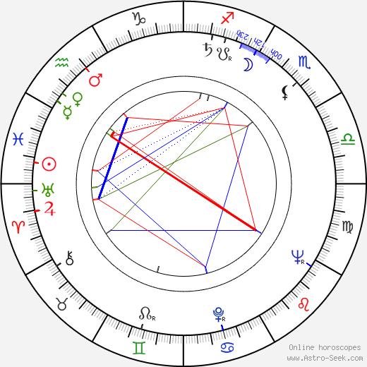 Gregory J. Markopoulos день рождения гороскоп, Gregory J. Markopoulos Натальная карта онлайн