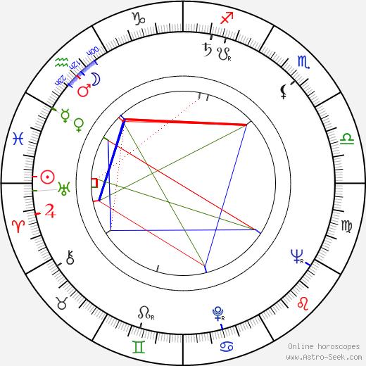 Густав Пейхль Gustav Peichl день рождения гороскоп, Gustav Peichl Натальная карта онлайн