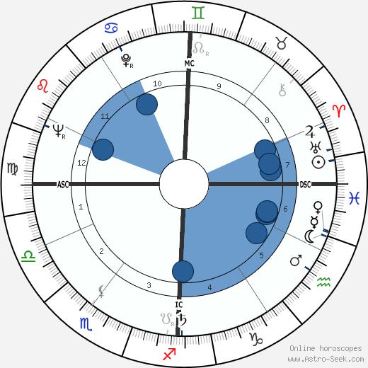 Hans Küng wikipedia, horoscope, astrology, instagram
