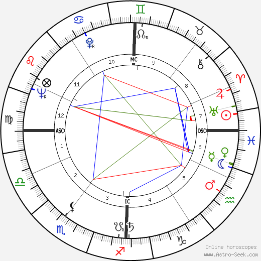 Hans Küng birth chart, Hans Küng astro natal horoscope, astrology